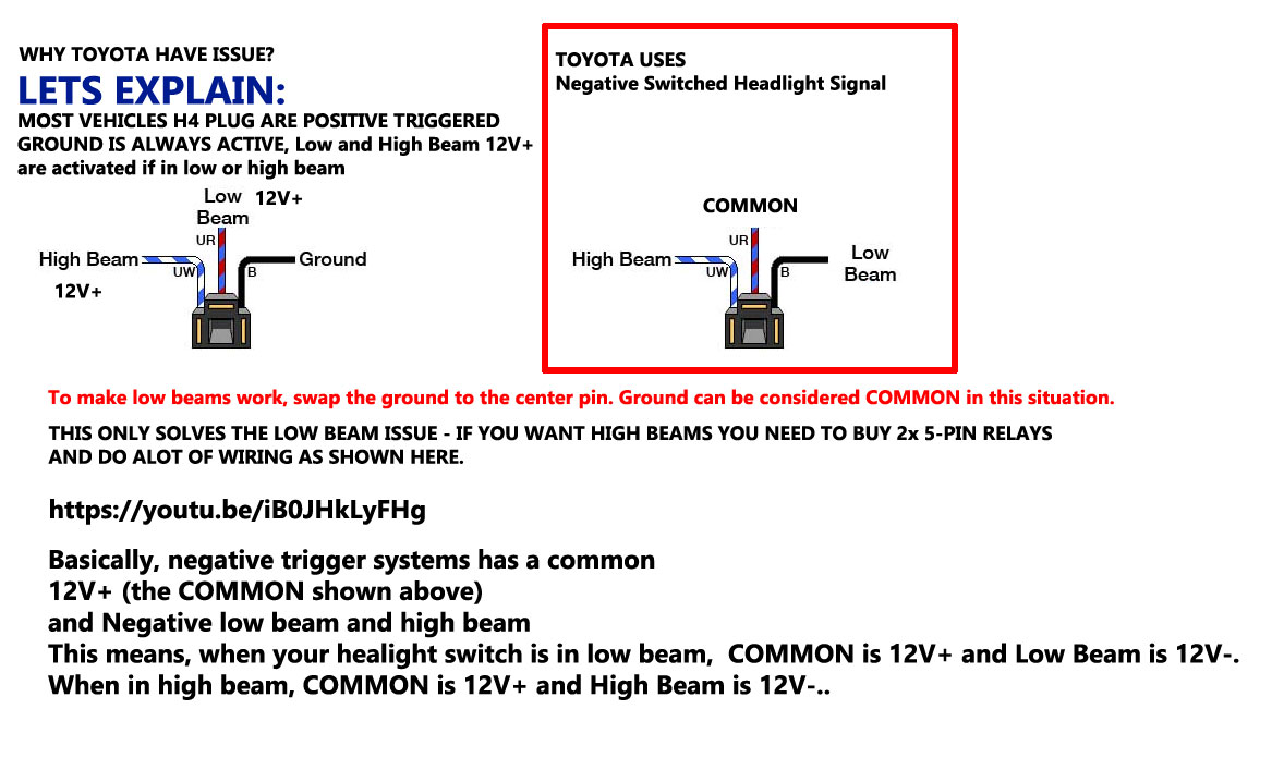 for the high-beam to work, you need 5-pin relays which can be purchased  anywhere and some basic wiring skill as shown here  additional information